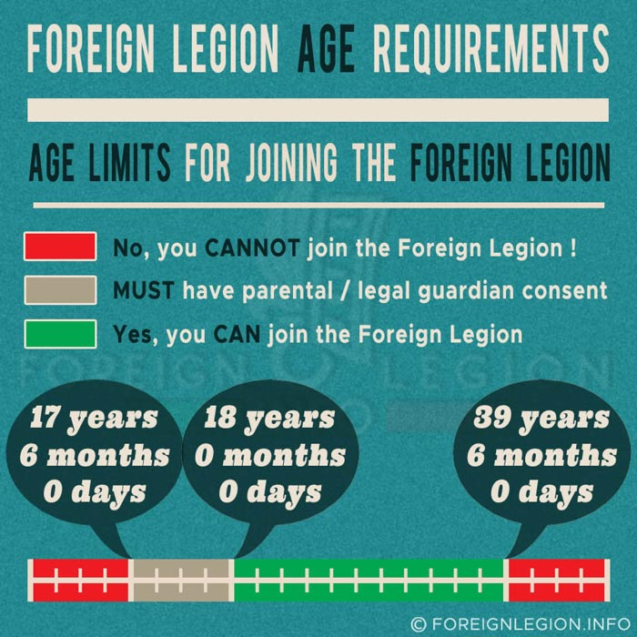 French Foreign Legion Age Requirements - Age limit for joining the French Foreign Legion